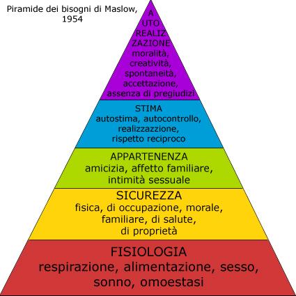 piramidebisogni
